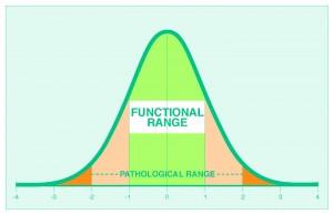 functional ranges